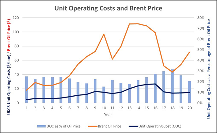 North-Sea-Unit-Operating-Costs-(3).jpg